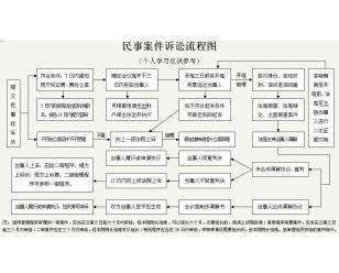 民事诉讼流程图