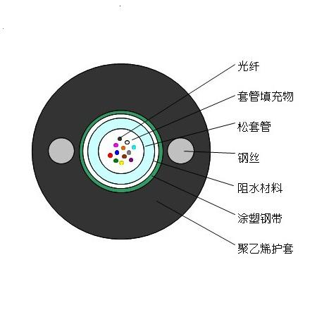 GYXTW光缆内2.jpg